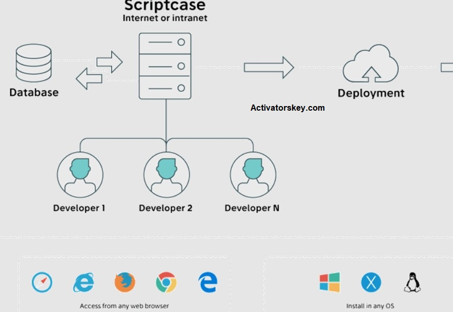 ScriptCase Key